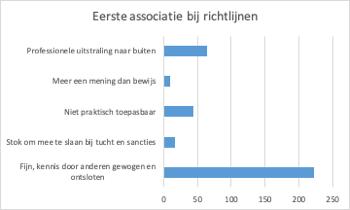 Resultaten peiling associatie bij richtlijnen